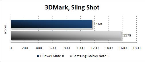 Результаты тестирования Huawei Mate 8 в 3DMark
