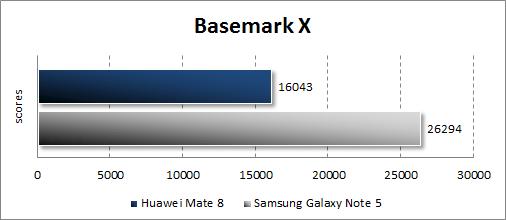Результаты тестирования Huawei Mate 8 в Basemark OS II