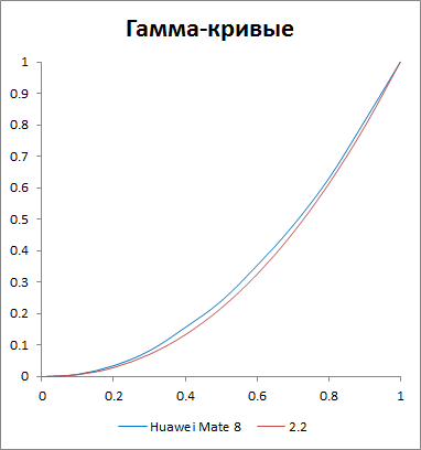 Гамма-кривые экрана Huawei Mate 8