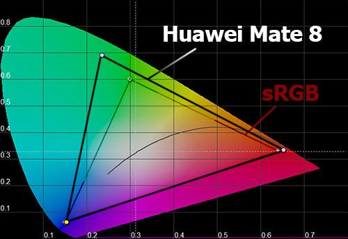 Цветовой охват экрана Huawei Mate 8