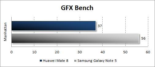 Результаты тестирования Huawei Mate 8 в GFX Bench