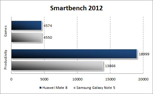 Результаты тестирования Huawei Mate 8 в Smartbench 2012