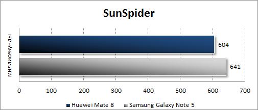 Результаты тестирования Huawei Mate 8 в SunSpider