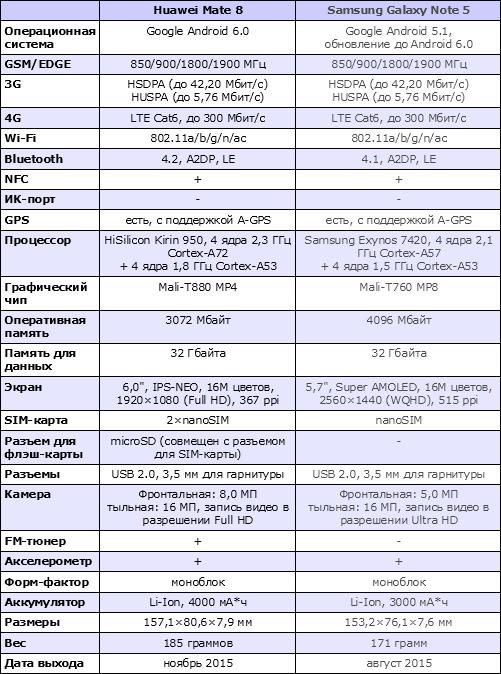 Характеристики Huawei Mate 8
