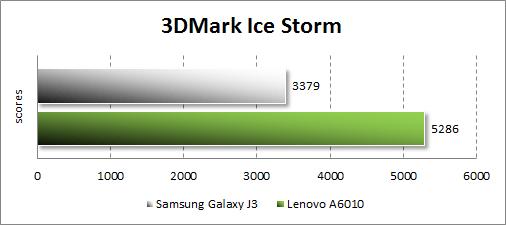 Результаты тестирования Samsung Galaxy J3 (2016) в 3DMark