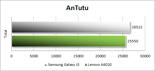 Результаты тестирования Samsung Galaxy J3 (2016) в Antutu