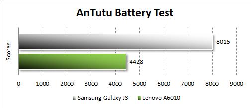 Результаты тестирования Samsung Galaxy J3 (2016) в Antutu Tester