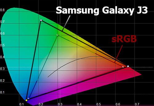 Цветовой охват экрана Samsung Galaxy J3 (2016)