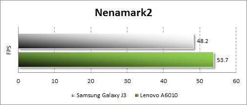 Результаты тестирования Samsung Galaxy J3 (2016) в Nenamark2