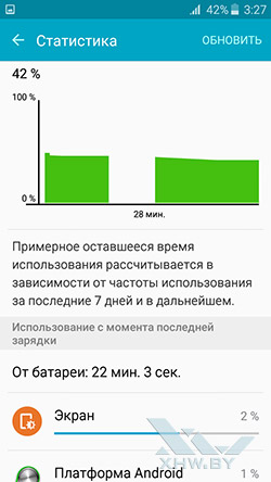 Статистика разрядки аккумулятора Samsung Galaxy J3 (2016)