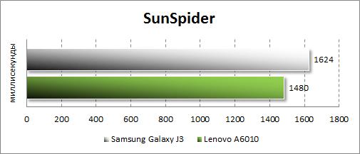 Результаты тестирования Samsung Galaxy J3 (2016) в SunSpider