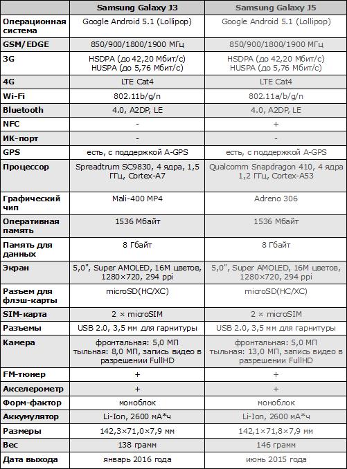 Характеристики Samsung Galaxy J3 (2016)
