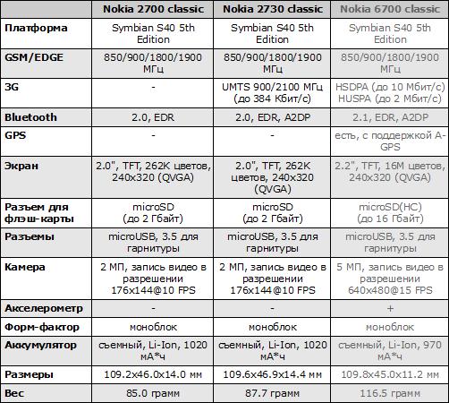 Характеристики Nokia 2700 classic и Nokia 2730 classic