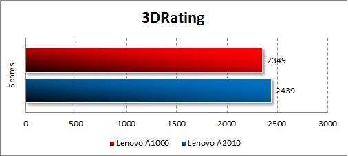 Результаты тестирования Lenovo A1000 в 3DRating