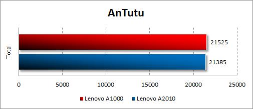 Результаты тестирования Lenovo A1000 в Antutu