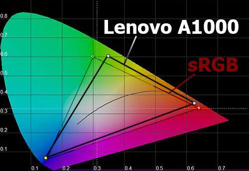 Цветовой охват экрана Lenovo A1000