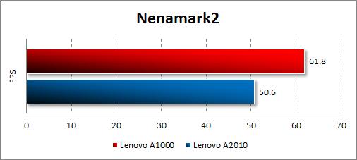 Результаты тестирования Lenovo A1000 в Nenamark2