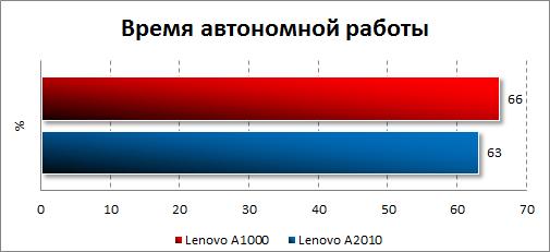 Результаты тестирования автономности Lenovo A1000
