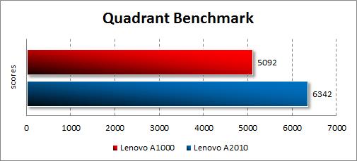Результаты тестирования Lenovo A1000 в Quadrant