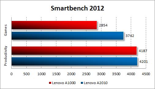 Результаты тестирования Lenovo A1000 в Smartbench 2012
