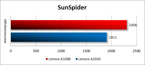 Результаты тестирования Lenovo A1000 в SunSpider