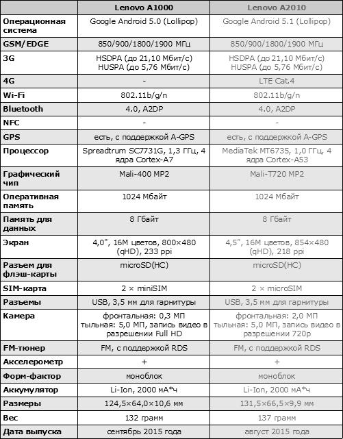 Характеристики Lenovo A1000