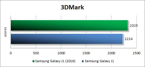 Результаты тестирования Samsung Galaxy J1 (2016) в 3DMark