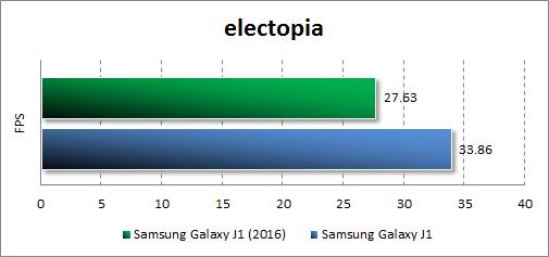 Результаты тестирования Samsung Galaxy J1 (2016) в electopia
