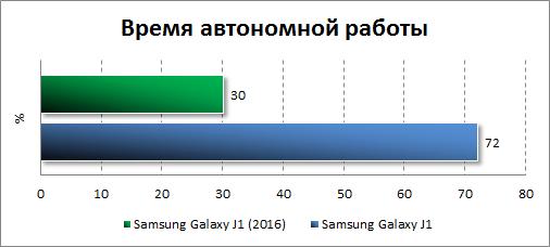 Результаты тестирования автономности Samsung Galaxy J1 (2016)