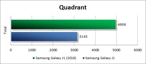 Результаты тестирования Samsung Galaxy J1 (2016) в Quadrant