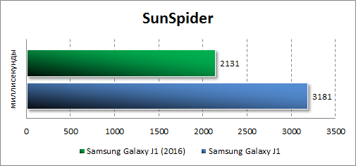 Результаты тестирования Samsung Galaxy J1 (2016) в SunSpider