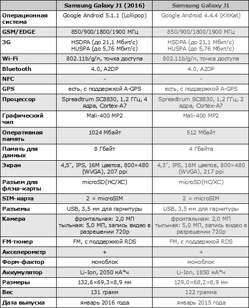 Характеристики Samsung Galaxy J1 (2016)