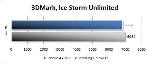Производительность Lenovo A7010 в 3DMark