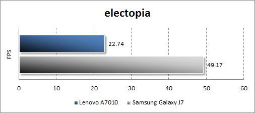 Производительность Lenovo A7010 в electopia