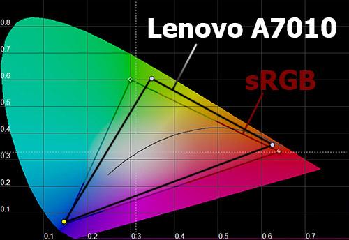 Цветовой охват экрана Lenovo A7010