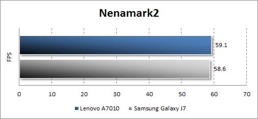 Производительность Lenovo A7010 в Nenamark2