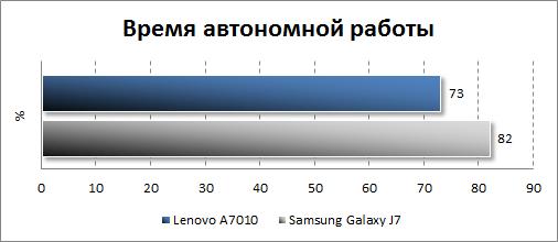 Результаты тестирования автономности Lenovo A7010