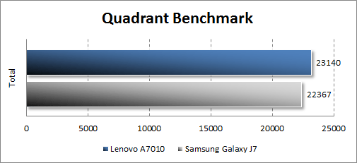 Производительность Lenovo A7010 в Quadrant