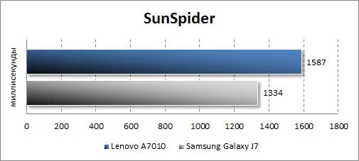 Производительность Lenovo A7010 в SunSpider