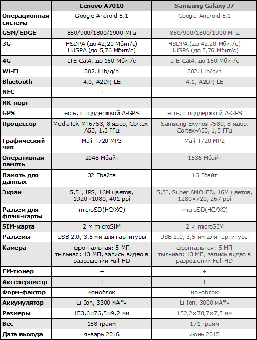 Характеристики Lenovo A7010