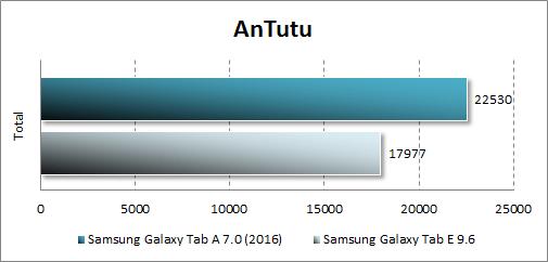 Результаты тестирования Samsung Galaxy Tab A 7.0 (2016) в Antutu