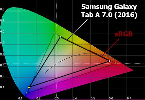Цветовой охват экрана Samsung Galaxy Tab A 7.0 (2016)