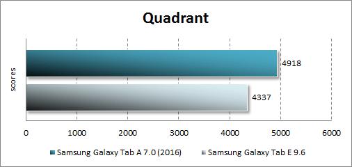 Результаты тестирования Samsung Galaxy Tab A 7.0 (2016) в Quadrant