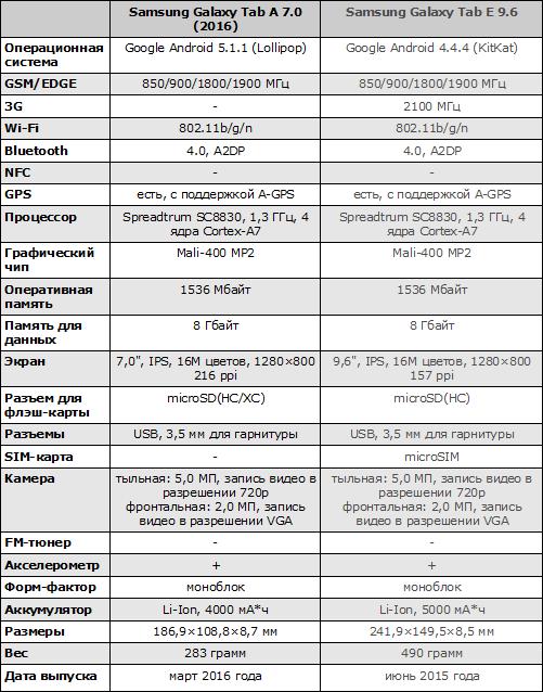 Характеристики Samsung Galaxy Tab A 7.0 (2016)
