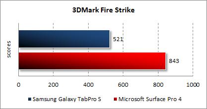 Результаты тестирования Samsung Galaxy TabPro S в 3DMark
