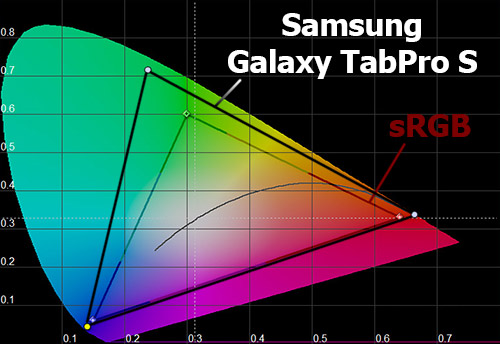 Цветовой охват экрана Samsung Galaxy TabPro S