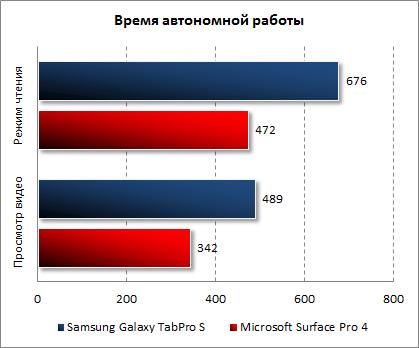 Результаты тестирования автономности Samsung Galaxy TabPro S