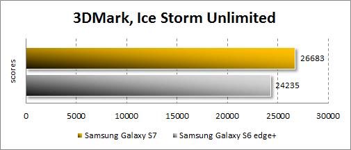 Результаты Samsung Galaxy S7 в 3DMark