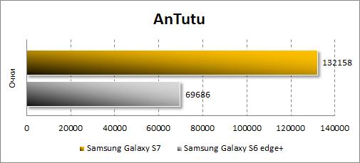 Результаты Samsung Galaxy S7 в Antutu