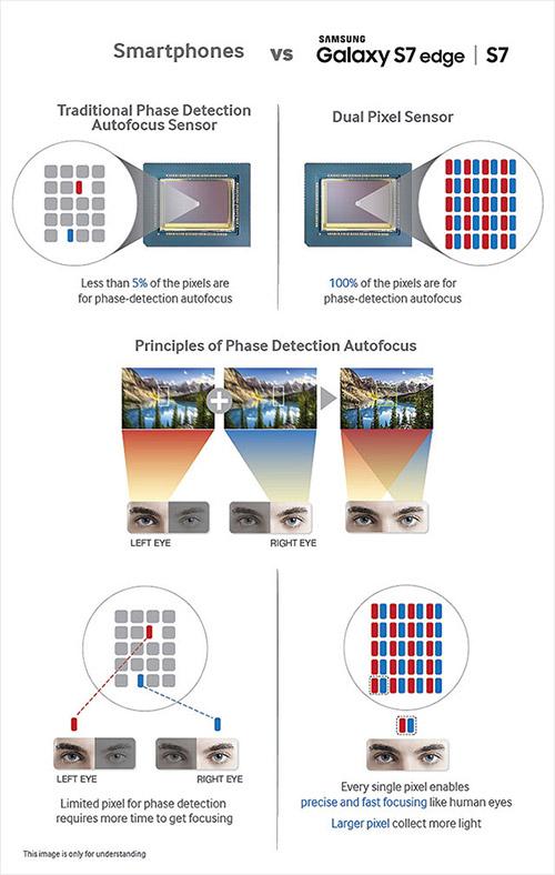 Возможности камеры Samsung Galaxy S7